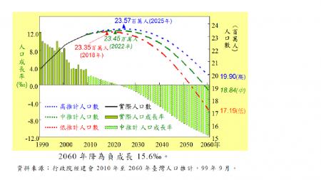 2018 台灣人口零成長 - 台灣關鍵數據